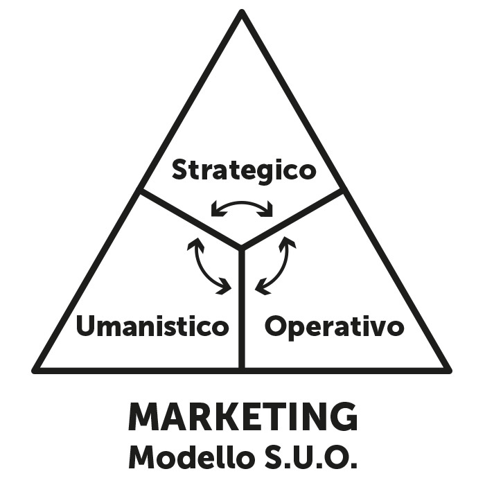 text-Marketing Modello S.U.O. Marketing Strategico, Marketing Umanistico, Marketing Operativo
